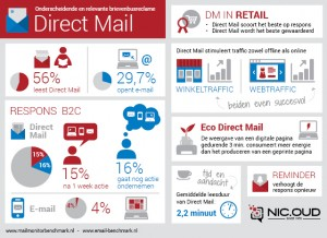 Toekomst van Targeting effectiviteit direct mail